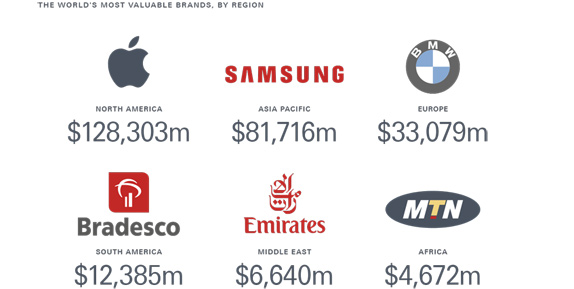 Icons showing worlds most valuable brands by region, and their dollar figure value.