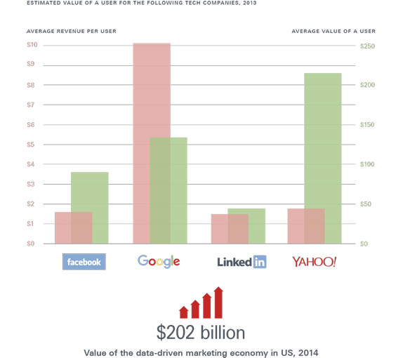Graph depicting value of a user to 5 major tech companies