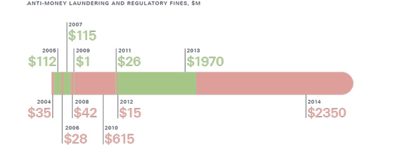 Graph showing number of fines given per year for failure to comply with regulations.