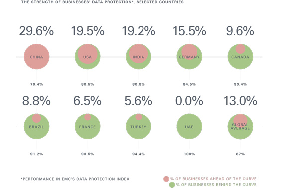 Graph showing percentage of businesses ahead and behind the curve in specific regions