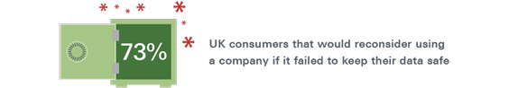 Icon showing 73% of UK consumers would reconsider using a company if it failed to keep data safe.